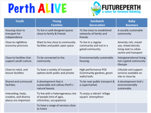 PerthALIVE and FuturePerth Table